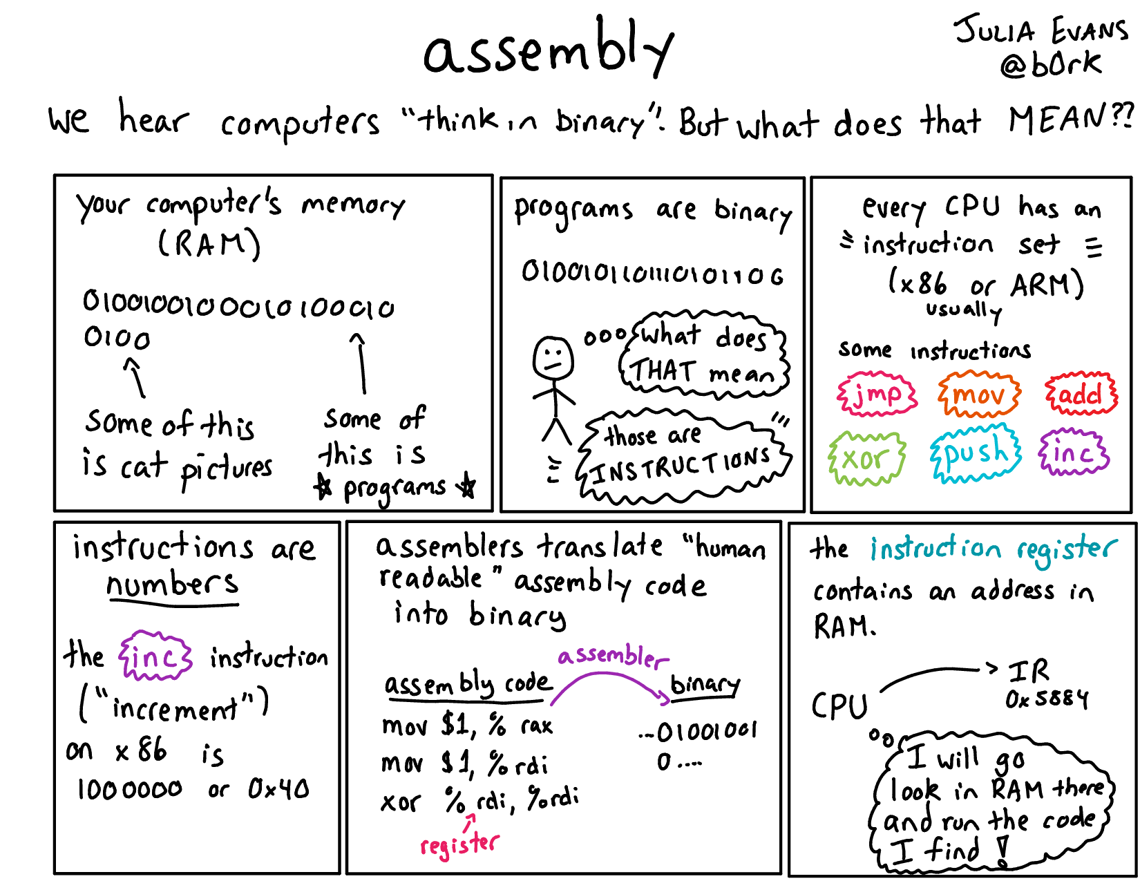 assembly julia s drawings
