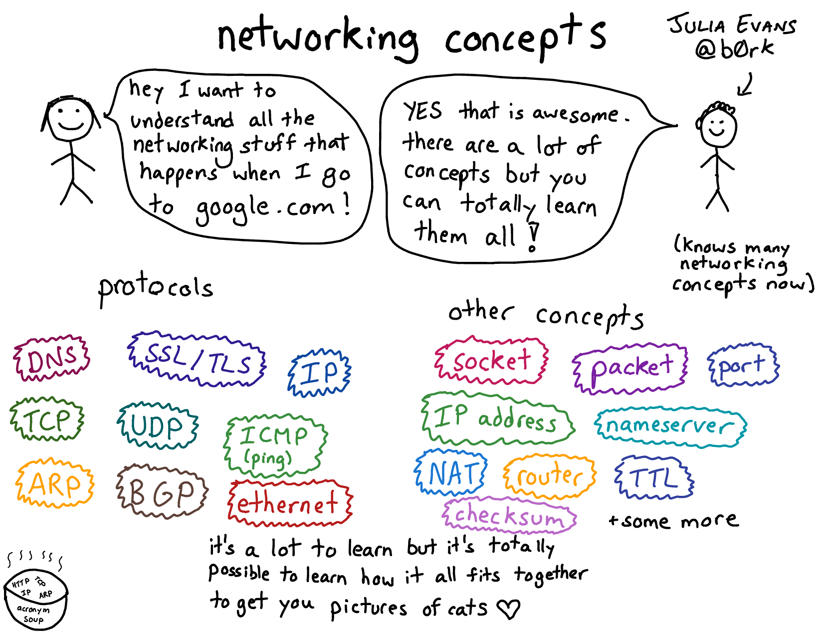 networking concepts julia u0027s drawings