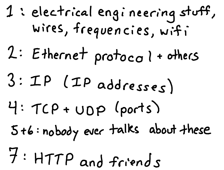 Networking layers