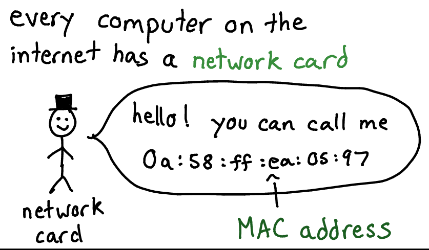 What's a MAC address?