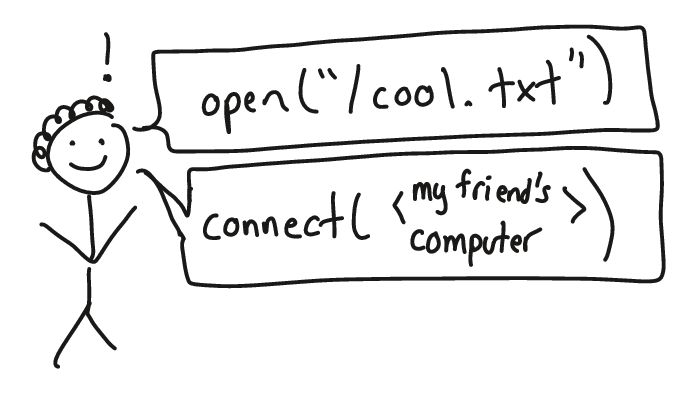 How to talk to your operating system